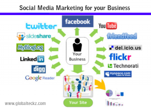 Social Media Marketing |Social media Optimization packages | SEO Packages