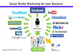 Social Media Marketing |Social media Optimization packages | SEO Packages
